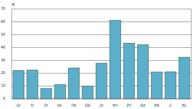 Percentages van de overnachtingen door buitenlandse gasten per provincie, 2011